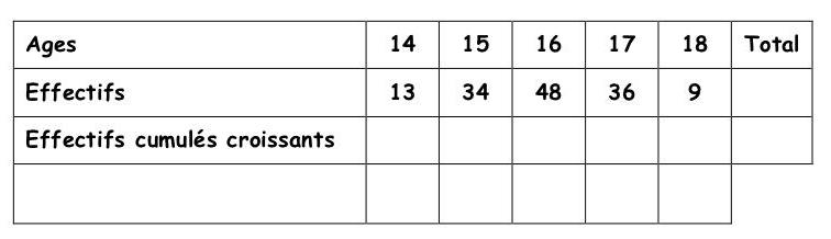 Exercice, effectifs cumulés croissants, statistiques, moyenne, médiane, fréquence, quartiles, seconde