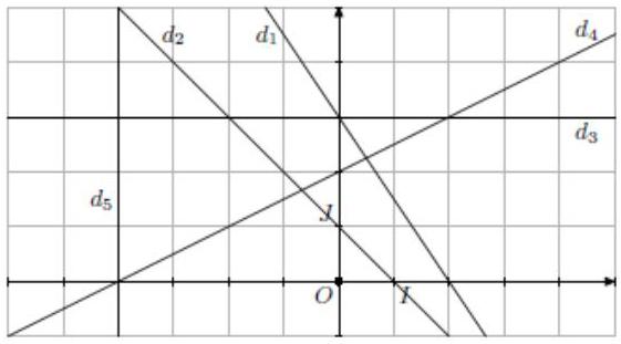 Droites, équations, repère orthonormé, seconde