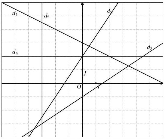 équations de droite, seconde, fonction, coefficient directeur, ordonnées à origine