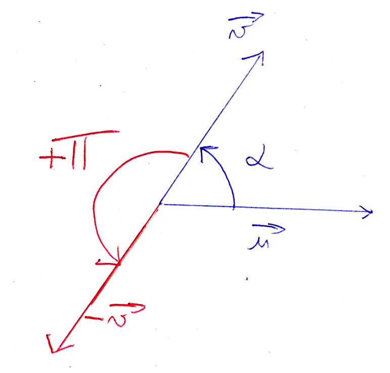 Angles moins pi