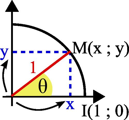 trigonométrie cosinus sinus