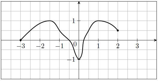 Fonction, équation, inéquation, graphique, courbe
