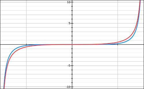 Fonction, tan, dérivée, tangente, limite, variation, terminale