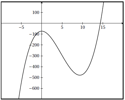 fnctions, polynôme, conjecture, tangente, terminale