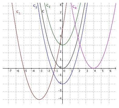 Second degré, paraboles, expressions, discriminant, première
