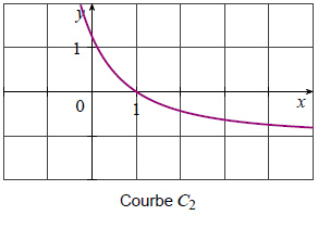 Dérivation, fonction, courbe, rationnelle, variation, première