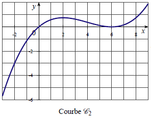 Dérivation, fonction, courbe, dérivée, variation