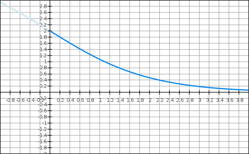 Exponentielle, fonction, variation, limite, terminale