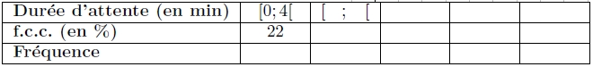 Statistiques, histogramme, effectif, fréquences, courbe, seconde