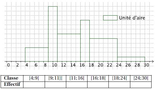 Statistiques, diagrammes, moyenne, médiane, quartiles, seconde