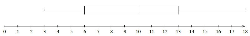 Statistiques, étendue, médiane, inter-quartile, polygone, seconde
