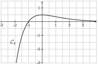 Convexité, fonction, courbe, dérivée, inflexion, terminale