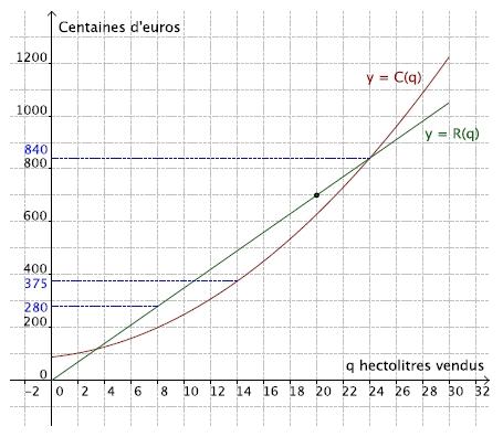 fonctions, second degré, lecture graphique, bénéfice, première