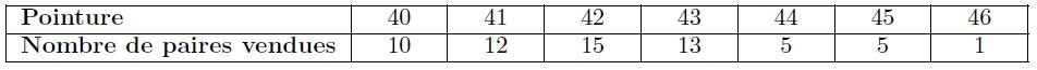 Exercice, statistique, histogramme, effectif, quartile, médiane, première