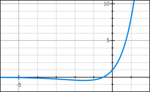Exponentielle, convexite, terminale