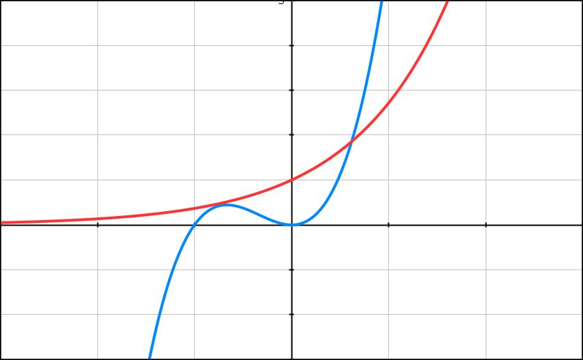 Logarithme népérien, exponentielle, équation, terminale
