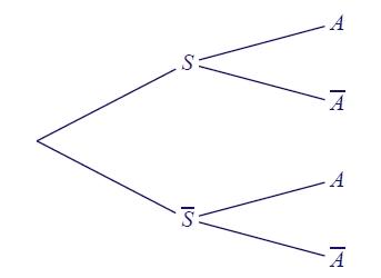 Probabilités, arbre, sachant, répétitions d'épreuves, terminale
