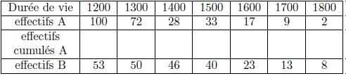 Statistiques, moyenne, écart-type, effectifs, médiane, première