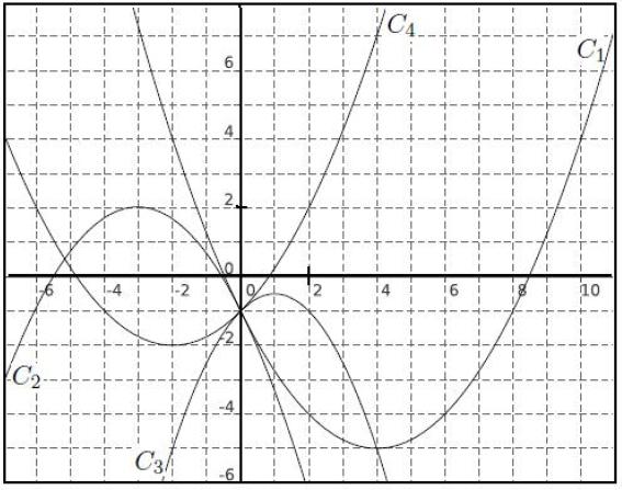 Second degré, forme canonique, variation, représentations graphiques