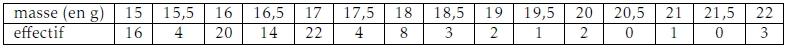 Statistiques, diagramme en boîte, moyenne, écart-type, première, Malino, Sulawesi
