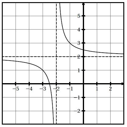 Quotients, fonctions, variation, droite, intersection, seconde
