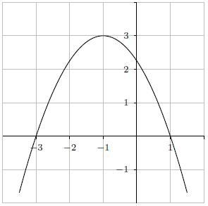 Second degré, dérivée, équation, graphique, tableaux, polynôme, terminale
