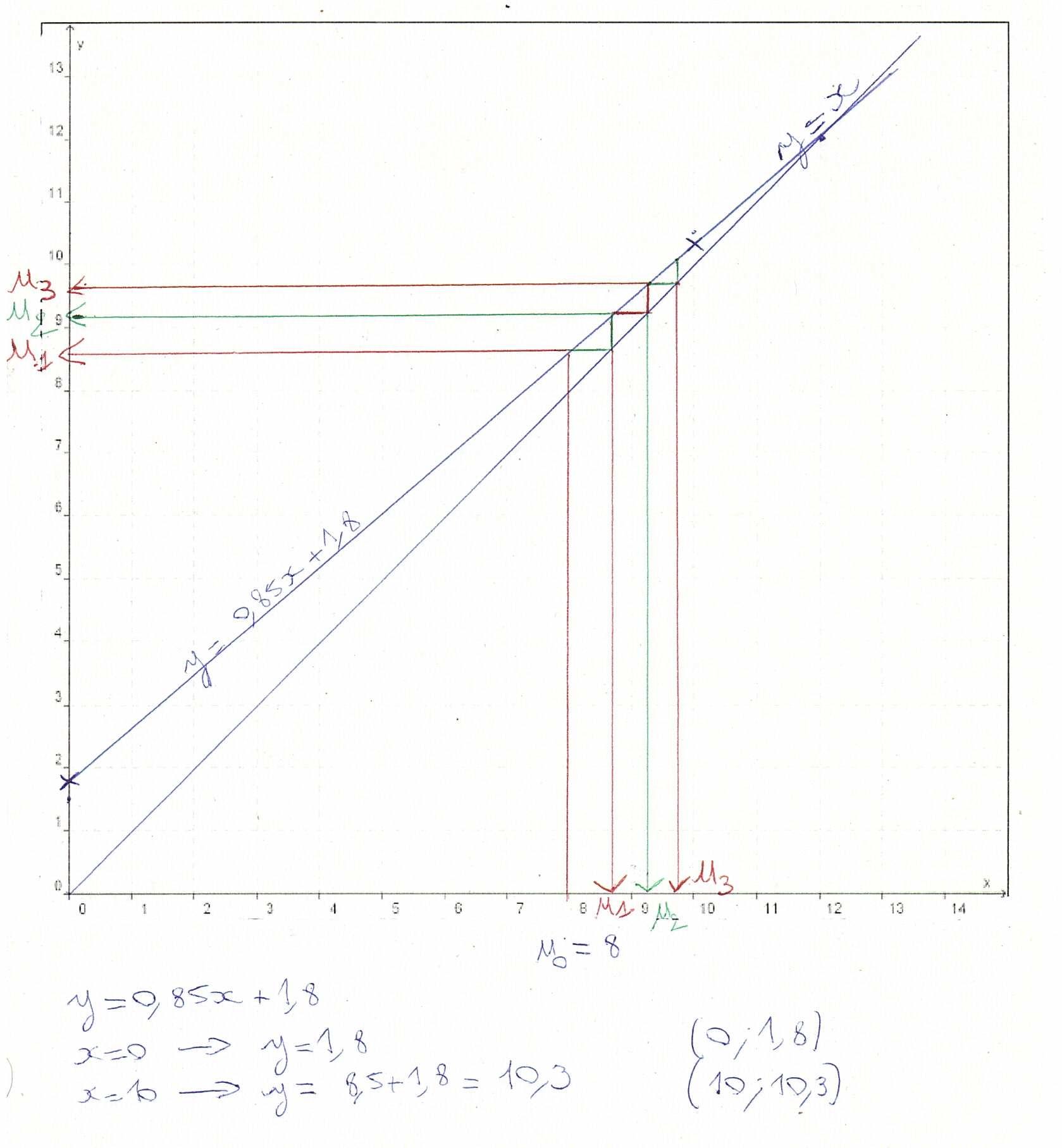 Droite y=x et droite de la suite récurrente avec premiers termes