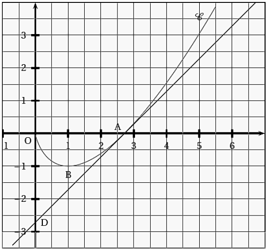 Primitives, graphique, fonction, dérivées, aire, terminale