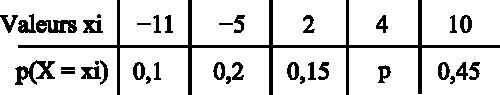 tableau loi probabilité