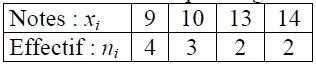 tableau valeurs effectifs statistiques