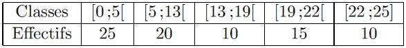 statistiques histogramme effectifs cumulés croissants