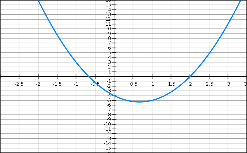 Second degré, sommet, variation, première