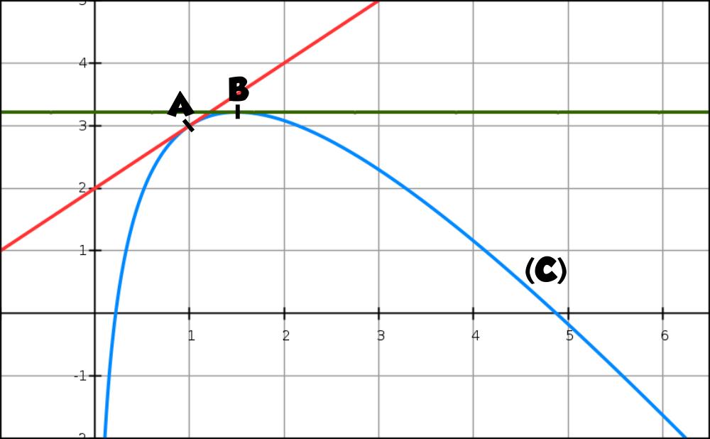 logarithme, graphique, derivée, variation, TVI, intégrale