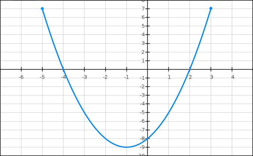 fonctions, fraction, variation, solution unique, signe, coût, équation, terminale, équation de continuité, dérivée, graphique