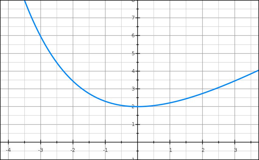 Primitives, fonction, exponentielle, dérivée, TVI, terminale