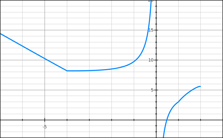 Fonctions, variation, racine, fraction, absolue, première