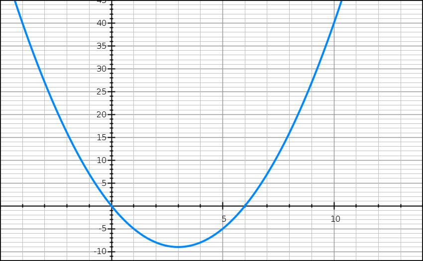 Exercice, second degré, algorithme, factorisation, équation, seconde