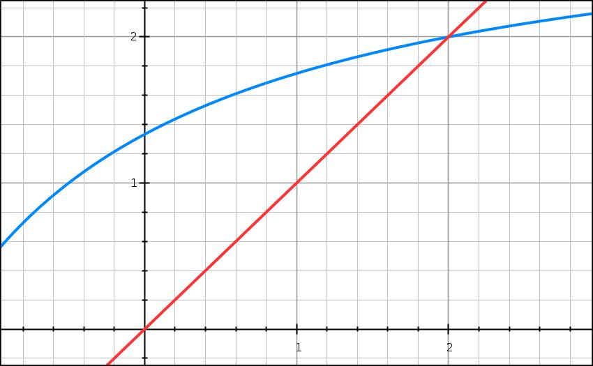 Fonction, suite, variation, géométrique, formule, terminale