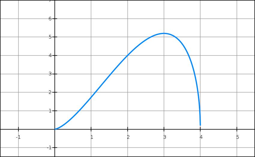 Dérivabilité, interprétation géométrique, tangente, terminale