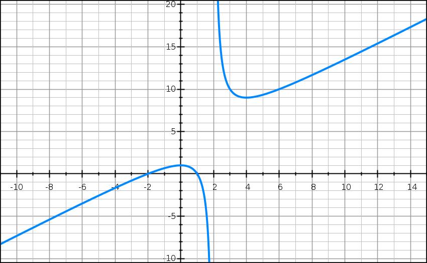 fonctions, limites, rationnelle, variation, intersection, terminale