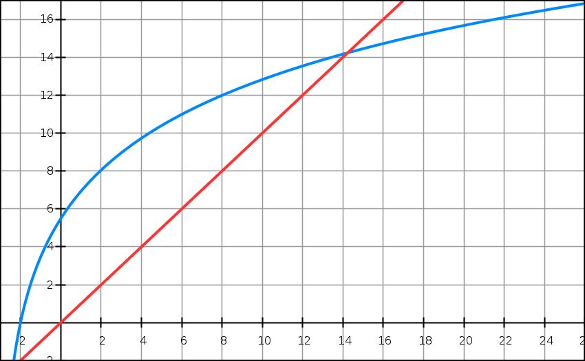 Logarithme népérien, variations, suite, algorithme, terminale