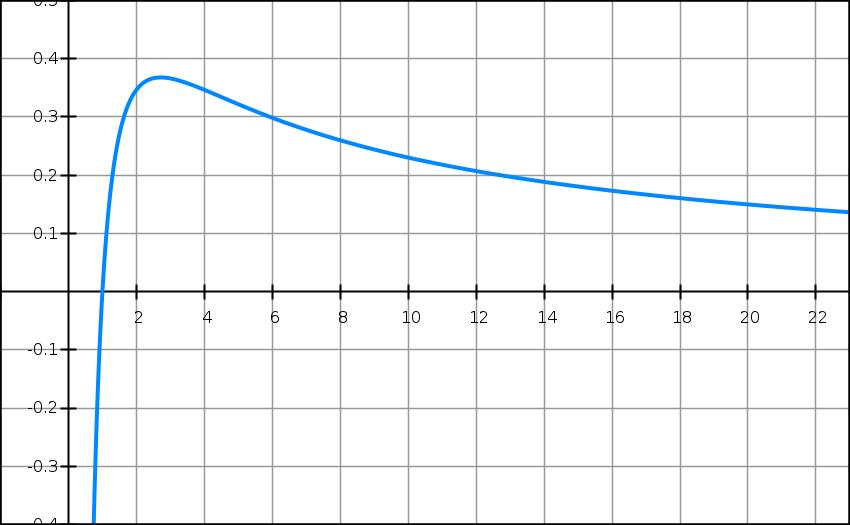 Logarithme népérien, fonctions, variations, limites, terminale