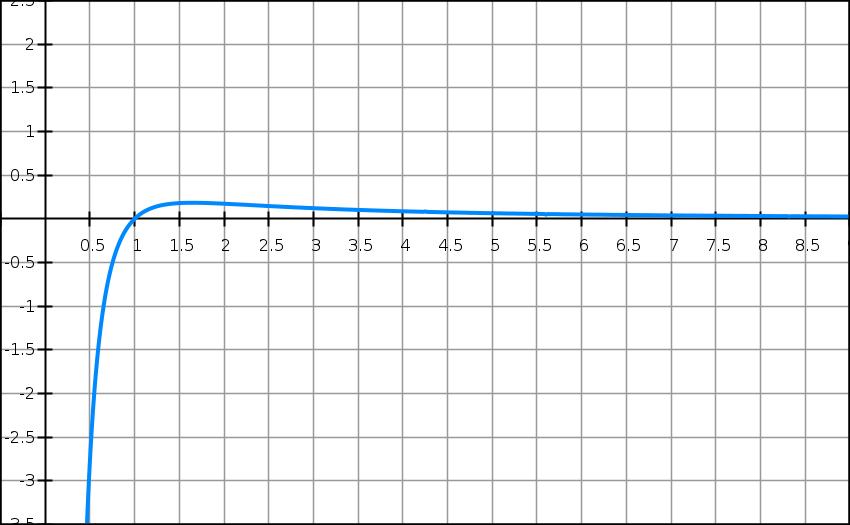 Logarithme Népérien, position relative, tangente, courbes, terminale