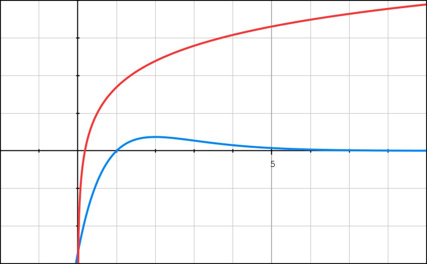 Primitives, logarithme, TVI, suites, intégrale, terminale