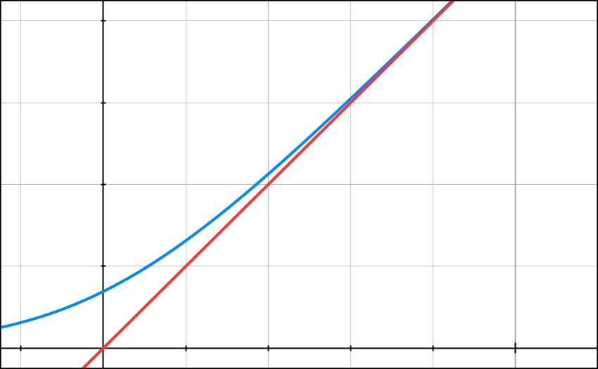 Primitives, logarithme, intégrale, inégalités, terminale, Toraja, Sulawesi
