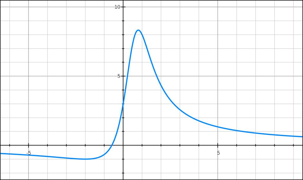 Dérivation, fonction rationnelle, variation, tangente, première