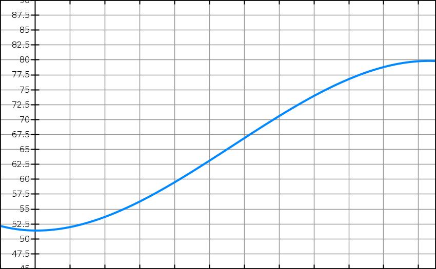 Convexité, fonction, pourcentage, inflexion, tangente, terminale