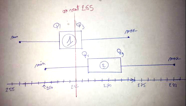 Statistique, quartiles, moyenne, variance, écart-type, première, diagramme en boîte