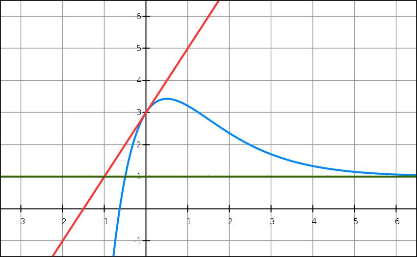 Exponentielle, courbe, équation, tangente, variation, première