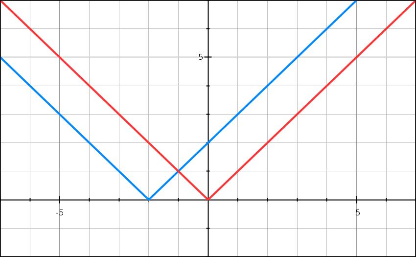 Dérivation, nombre dérivé, polynôme, racine, fraction, première